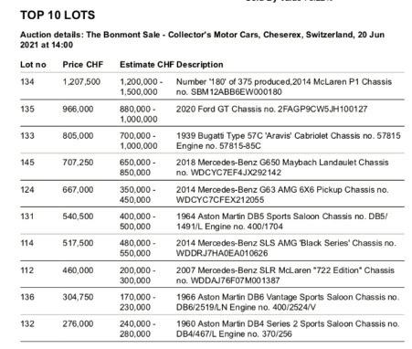 The top-ten results at the Bonhams Bonmont 2021 sale